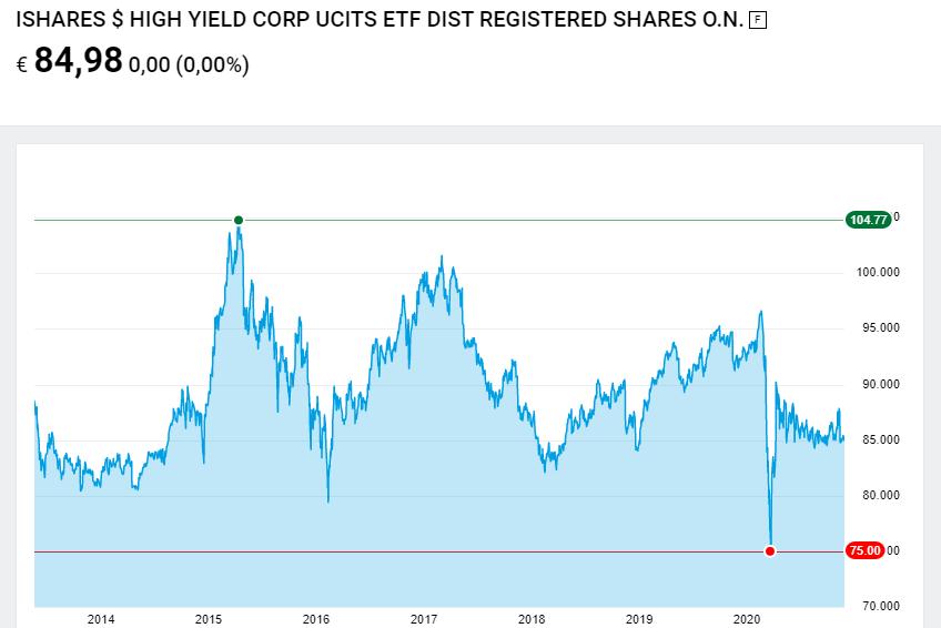 ETF obbligazionario high yield usd