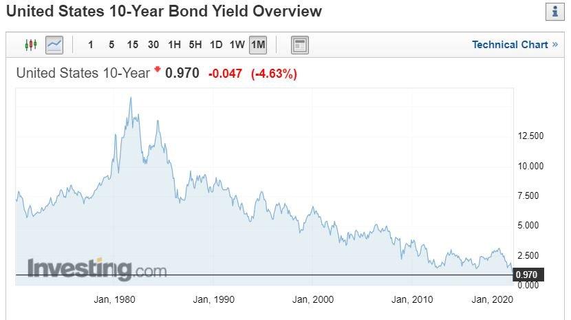 Rendimento obbligazioni usa 10 anni