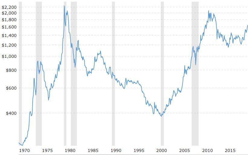 conviene investire in oro