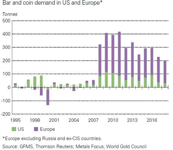 domanda di lingotti e di monete d'oro in usa e europa
