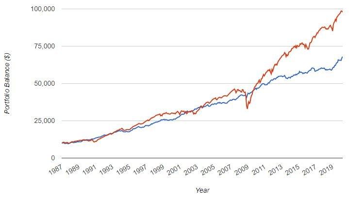 obbligazioni high yield vs investment grade