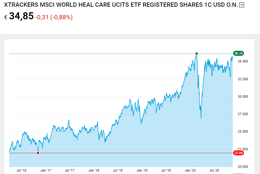 Xtrackers MSCI World Health Care Index UCITS ETF