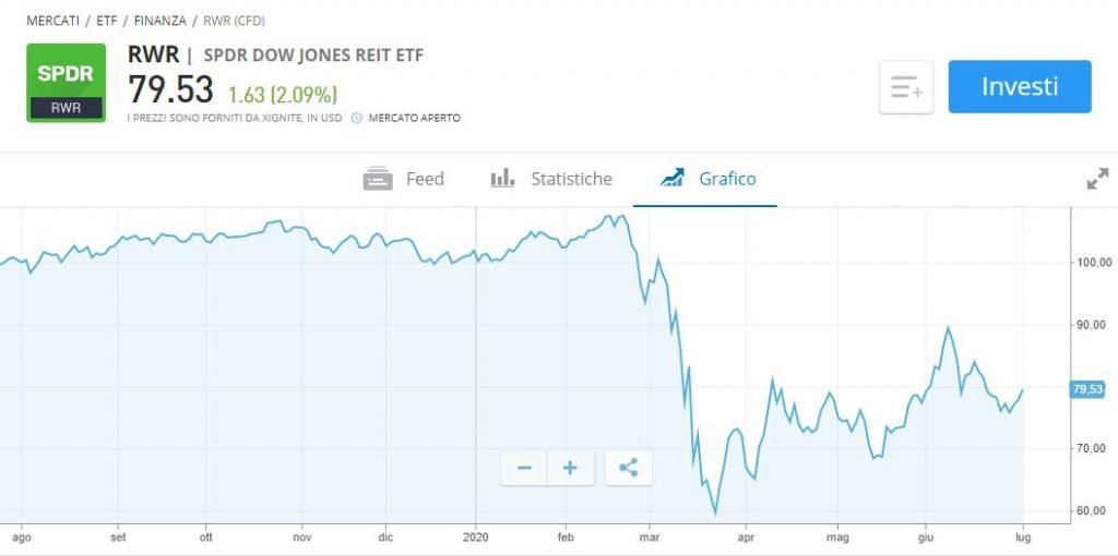 etf immobiliare usa dow jones