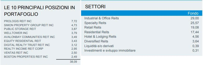 etf immobiliare usa