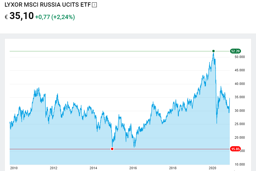 Lyxor MSCI Russia UCITS ETF