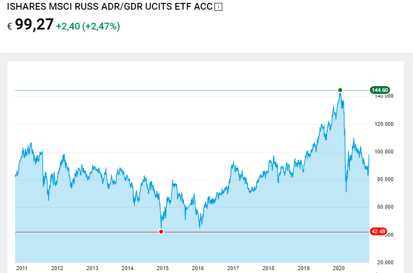 etf russia ishares