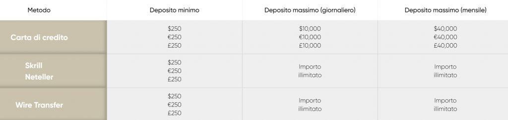 excentral deposito minimo