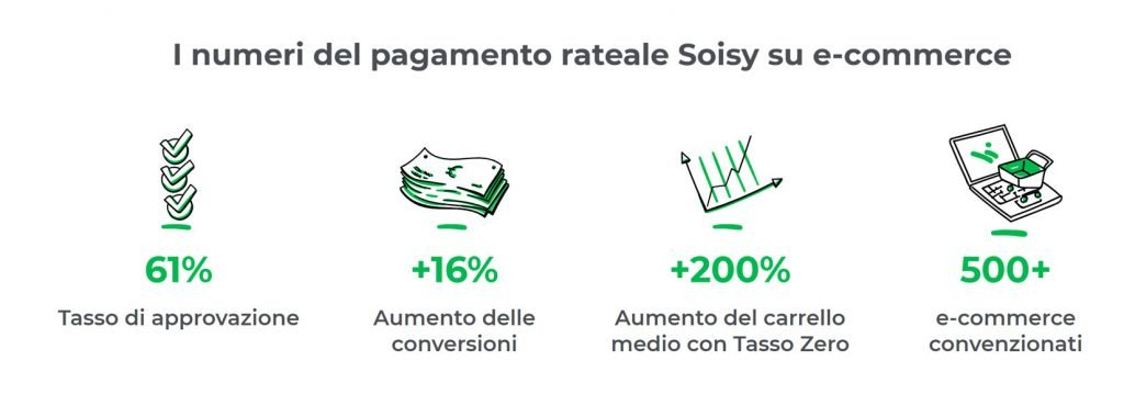 soisy ecommerce