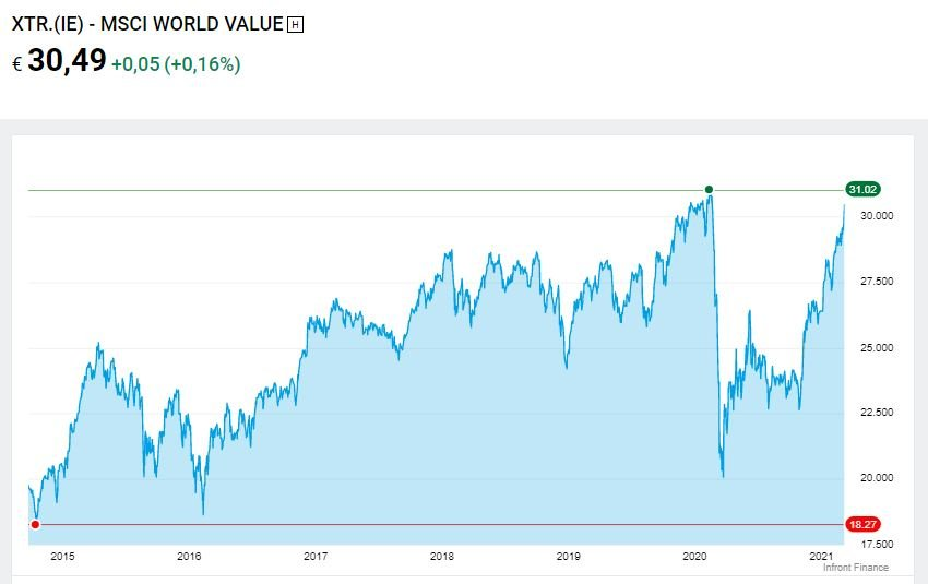 etf value paesi sviluppati