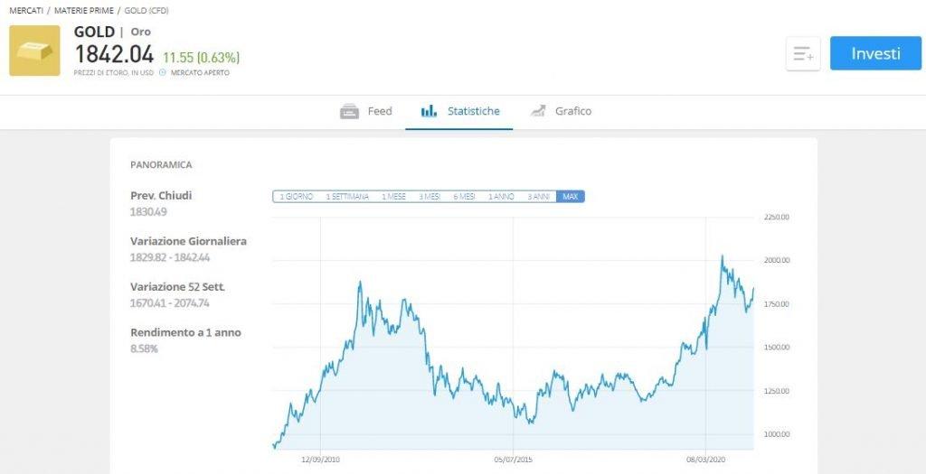 comprare oro online etoro